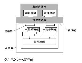 基于FPGA的多波束成像声纳整机硬件电路设计