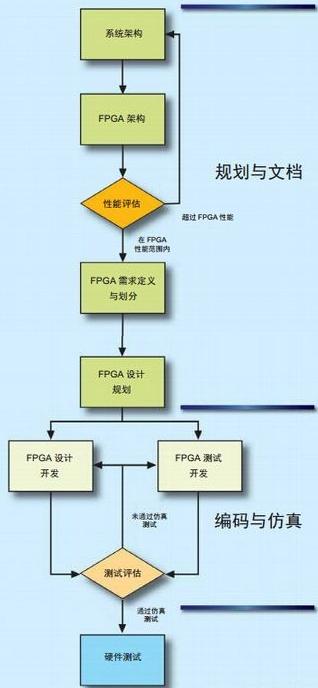 从硬件角度讨论FPGA开发框架