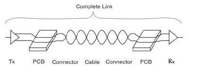 在S参数级联过程中防止假信号的方法