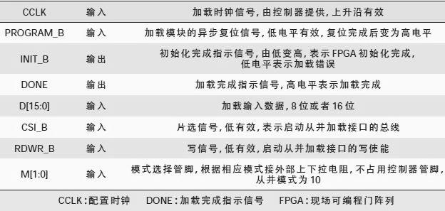 基于CPLD的FPGA从并快速加载方案
