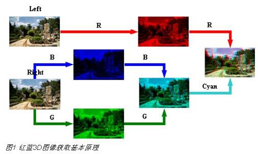 基于FPGA和LCOS技术的3D视频前端处理与显示系统设计
