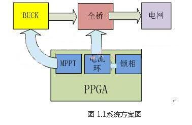 基于FPGA 的太阳能并网逆变器的研究