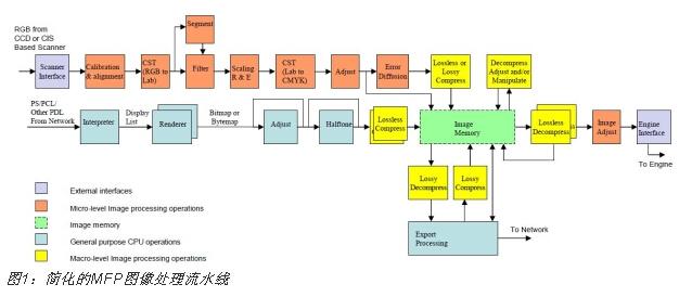 用FPGA来加速采用OpenCL的多功能打印机图像处理