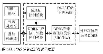 基于FPGA的DDR3多端口读写存储管理系统设计