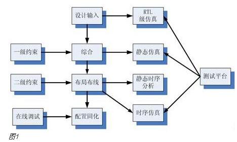FPGA开发流程:详述每一环节的物理含义和实现目标