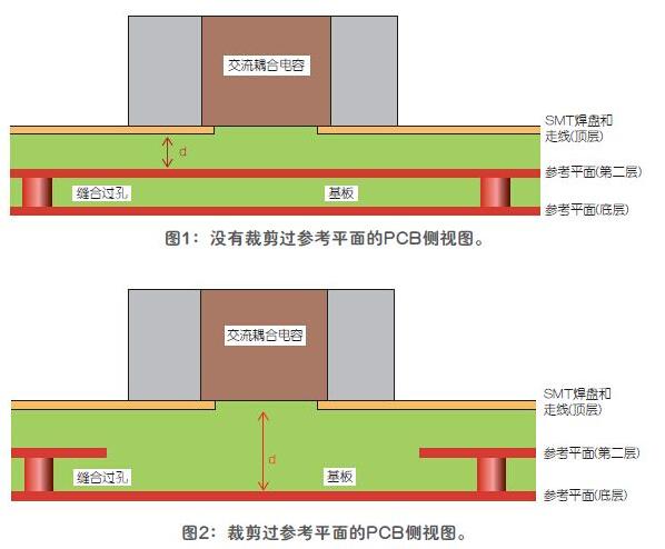 改进高频信号传输中的SMT焊盘设计