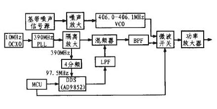 基于dds技术和单片机设计的射频信号干扰器图片