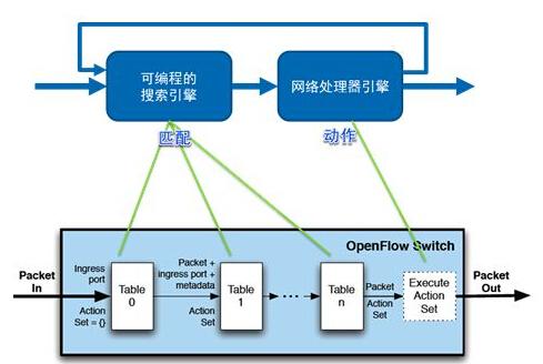 如何实现软件定义CPE?