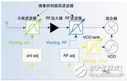 汽车收音机射频电路设计指南