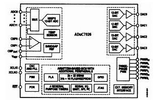基于ARM核的ADμC7O26硬件系统开发及其在医疗仪器中的应用