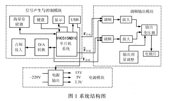一款基于嵌入式器件AT89C51SNDlC的电子治疗仪设计