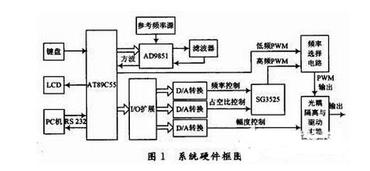多种频段pwm信号产生电路设计详解
