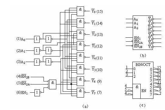 关于嵌入式系统基础知识学习