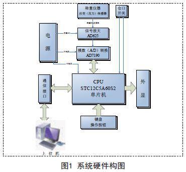 采用STC12C5A60S2单片机为核心实现自动配料控制系统的设计