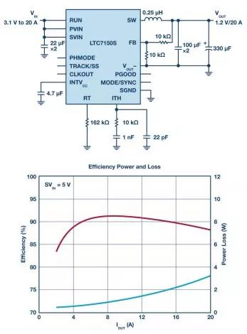 面向SoC的20 V输入、20 A解决方案