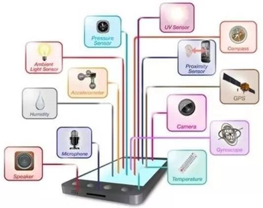 手机传感器的类型及用途