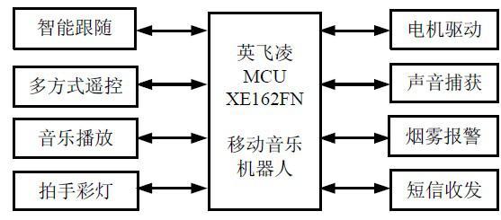 基于XE162FN单片机的智能机器人设计方案