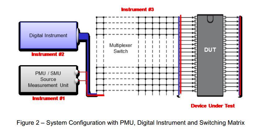 基于TS-900的PXI半导体测试系统解决方案