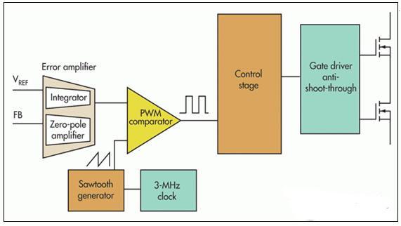 电压模式、迟滞或基于迟滞三种控制拓扑怎样选择?