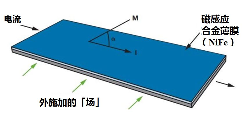 BLDC电机控制中的角度传感器