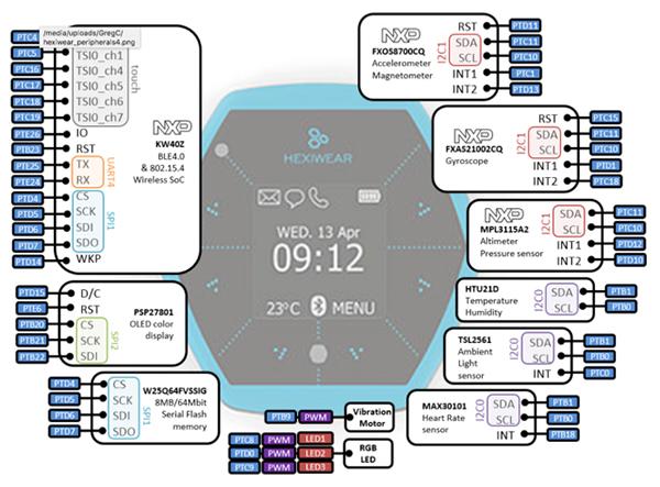 可穿戴设备Hexiwear平台为物联网应用提供简易设计