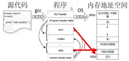 嵌入式C语言的高级用法在应用中的体现