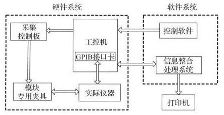 基于GPIB总线的虚拟仪器信号自动测试系统设计