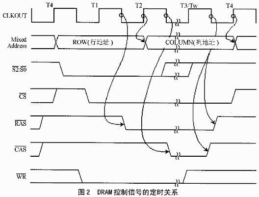 利用CPLD技术和80C196XL时序特征实现DRAM控制器的设计