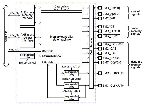基于MCU外部存储器接口的系统设计