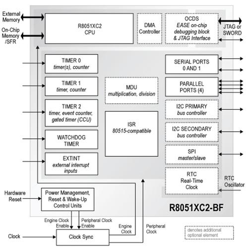 在FPGA中实现MCU内核的快速运行