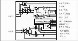基于FPGA的椭圆曲线加密设计