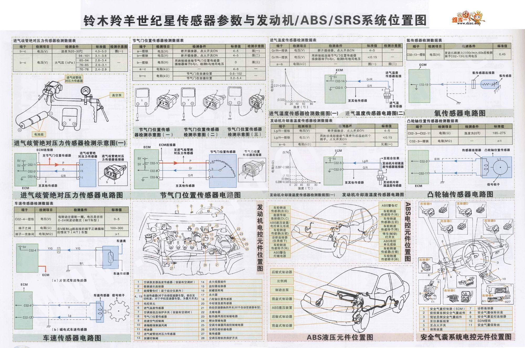 首页 电路图 汽车电路图 铃木 >> 铃木羚羊世纪星传感器参数与发动机