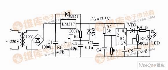 自动充电器电路(一)   电路工作原理:该电路运用了三端稳压块LM317作可调式稳压源,其输出端DA电压可根据充电电池的节数自由设定。例如,将UA点电压设定为4.5、9、13.5V,则可对应给2、4、6节电池充电。   本文以同时对6节电池充电为例,说明其工作原理。IC555及R、C阻容元件接成了R-S触发器的形式。当电源接通瞬间,由于电池尚未充电,其端电压较低,IC的第6脚电位小开2/3UA(9V),而第2脚由于接有C4的缘故,故呈低电位,第3脚输出高电位,红色LED点亮,指示电池处于充电状态。随着充