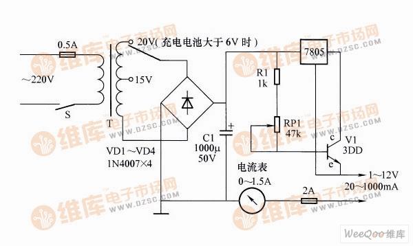 简单恒流充电器电路   电路工作原理:由图可知,稳压器工作在悬浮状态,与晶体管c、e间形成一固定恒流。改变晶体管基极电流大小可控制恒流值(即7805的负载电流),或负载(电池多少、内阻)发生变化时,稳压器7805便改变自身压差来保证流过晶体管c、e的电流保持不变,即也稳定了充电电流。   元器件选择:电路中采用7805是为了提高效率,变压器二次采用抽头是为了在进行低压充电时降低功耗。电路装好后唯一要调整的是电阻R1,可根据晶体管V1的放大能力改变其大小。调整时将电压选在15V位置,将输出端短路,电流表放