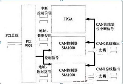 双冗余CAN总线模块设计原理电路图