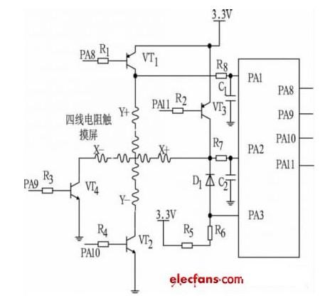 一款STM32F103F103与电阻触摸屏接口电路图