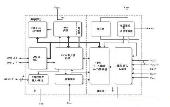 结构电路图    处理器内核/存储器 ps501采用了pic18 8位risc单片机