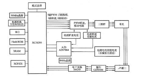 基于FPGA水磁无刷直流电机控制电路