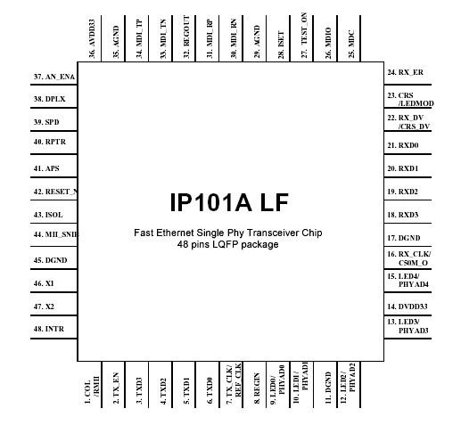 selling ip101a lf  ip101alf  ip101a