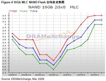 全球DRAM市场09年位增长率调降至2.43%-贴吧频下载电视图片