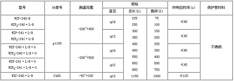 隔爆热电阻型号与规格