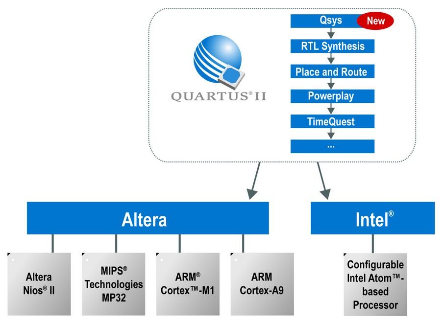 Altera针对嵌入式系统配置功能启动嵌入式计划