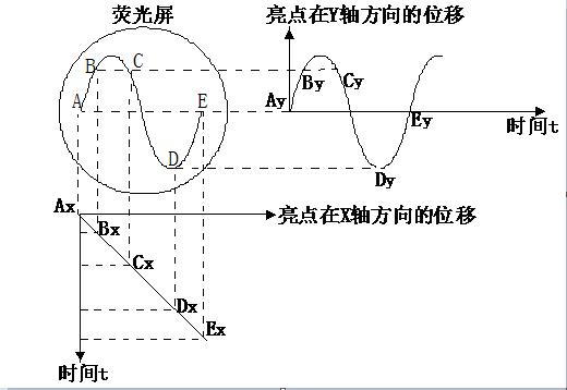 示波器原理_双踪示波器工作原理|主要部分|日常维护-维库电子通
