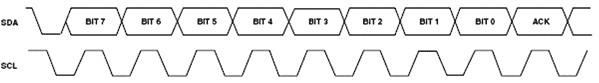 串行接口-典型字节传送