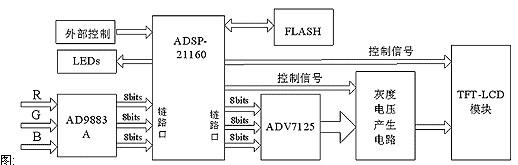 系统硬件原理框图