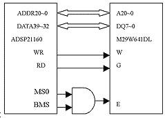 DSP和Flash接口电路