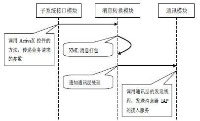 发送消息处理流程图