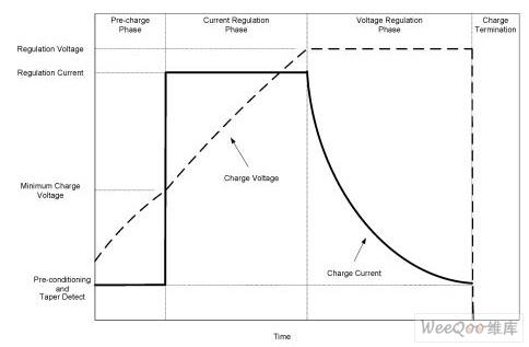 锂离子电池化学技术充电曲线