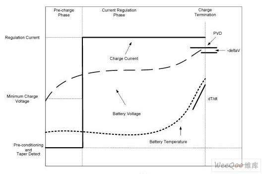 镍电池化学技术的充电曲线