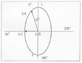 传声器指向性极坐标图